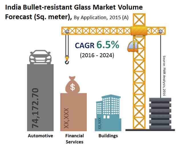 India Bullet-resistant Glass Market: Analysis, Market Share