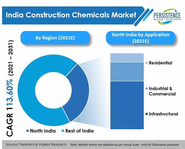 india construction chemicals market