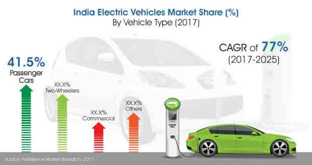 india electric vehicles market