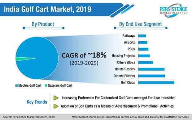 india golf cart market segment