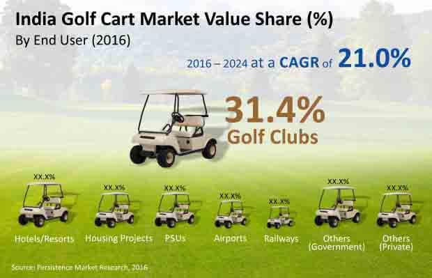 india golf cart market