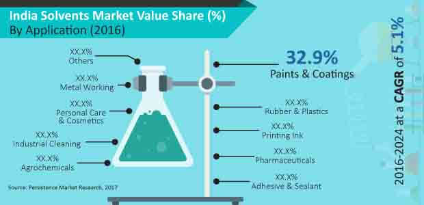 india solvents market
