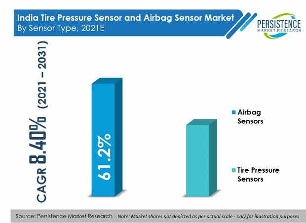 india-tire-pressure-sensor-and-airbag-sensor-market