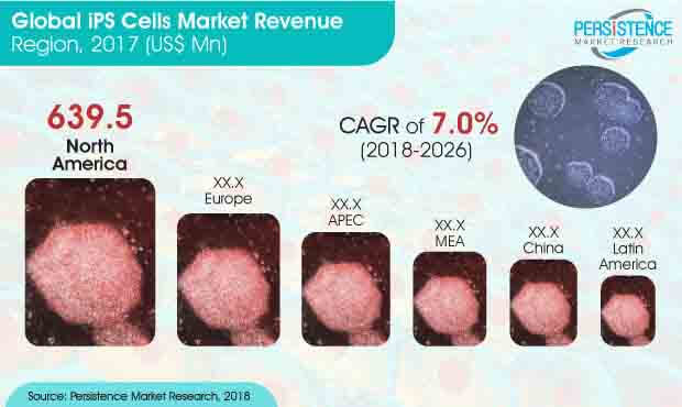 induced-pluripotent-stem-cells-market.jpg