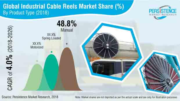 industrial cable reels market