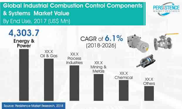 industrial-combustion-control-components-and-systems-market.jpg