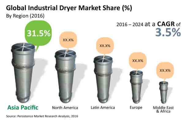 industrial dryer market
