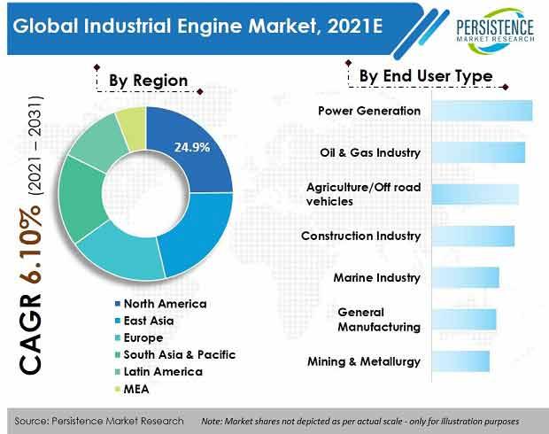 industrial-engine-market