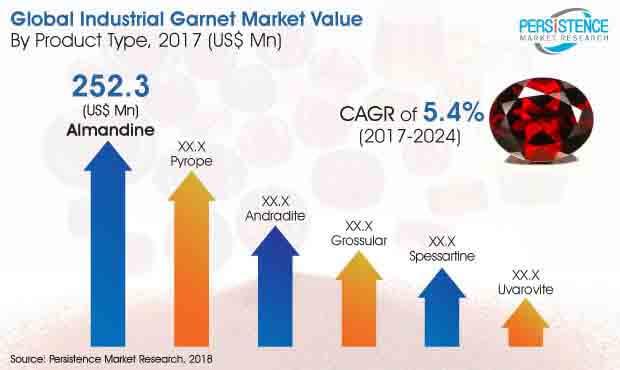 industrial-garnet-market.jpg