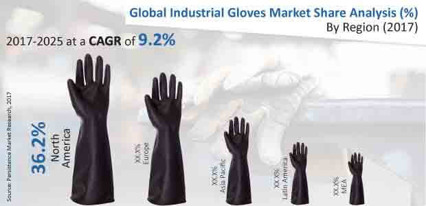 industrial gloves market