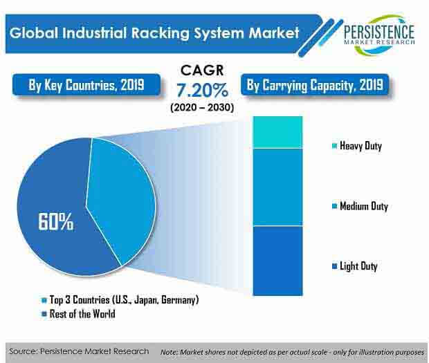 industrial racking system market