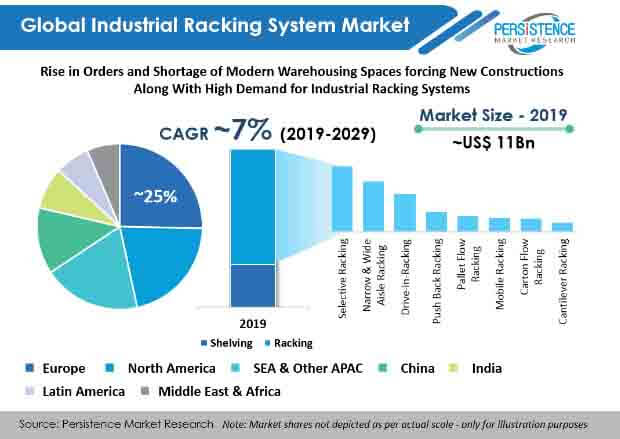 industrial racking systems market