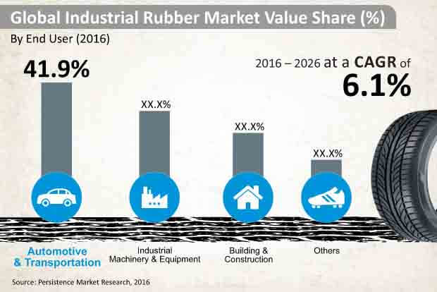industrial rubber market