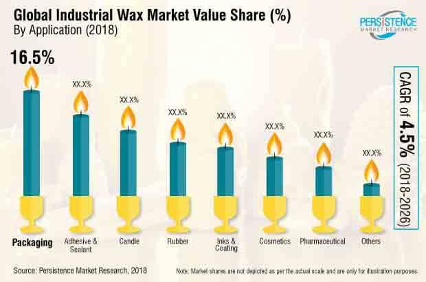 industrial wax market