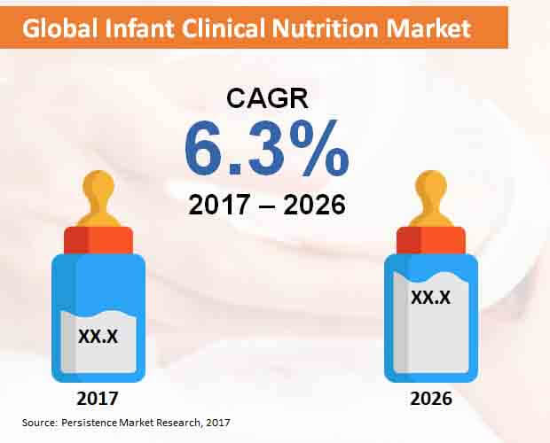infant-clinical-nutrition-market.jpg