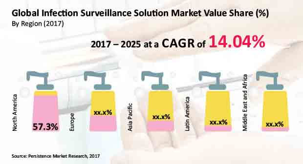 infection surveillance solution market