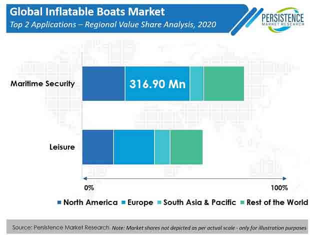 inflatable boats market application