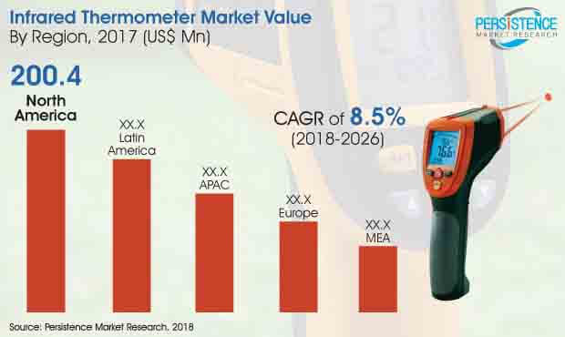 infrared thermometers market