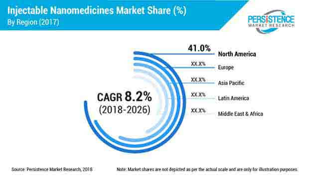 injectable-nanomedicines-market.jpg