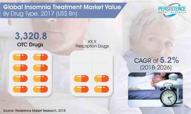 insomnia treatment market