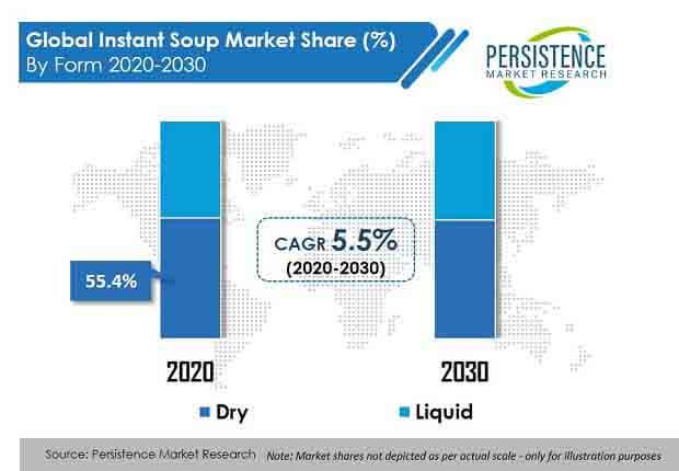 instant soup market