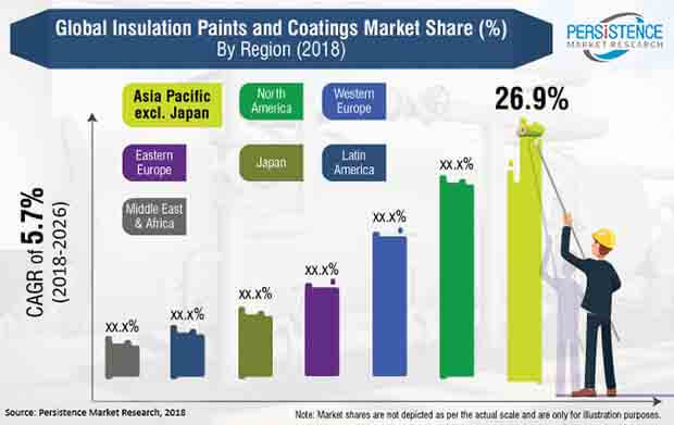 insulation paints and coatings market