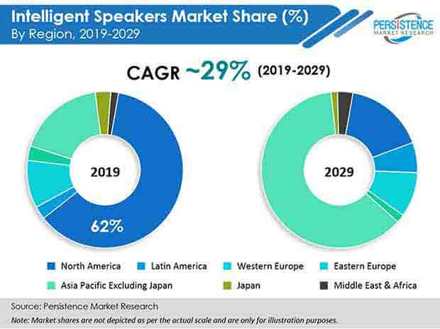 intelligent speakers market share