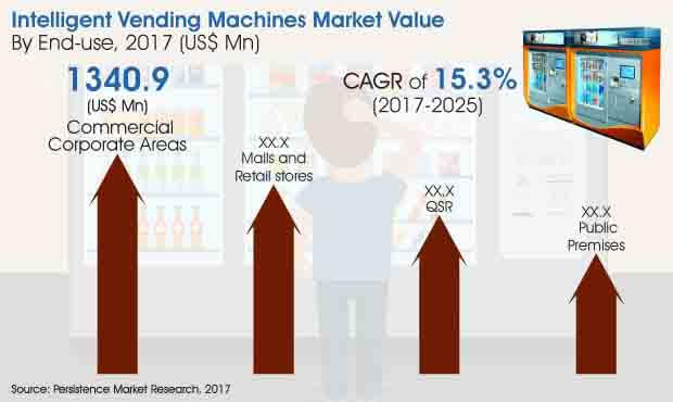 intelligent-vending-machines-market.jpg
