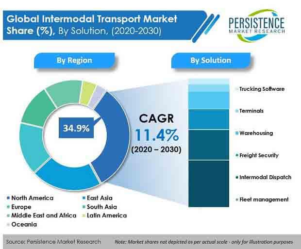 intermodal transport market
