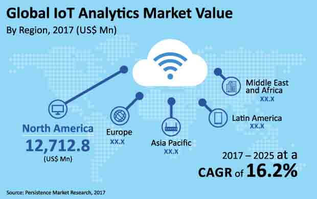 iot-analytics-market