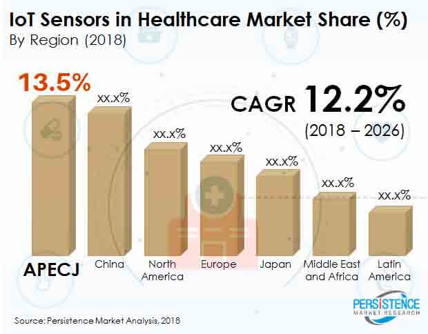 iot-sensors-healthcare-market.jpg