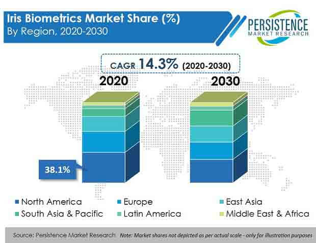 iris biometrics market