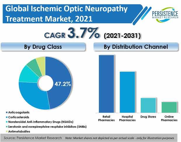 ischemic-optic-neuropathy-treatment-market