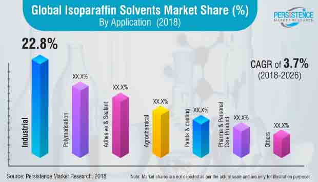 isoparaffin solvents market