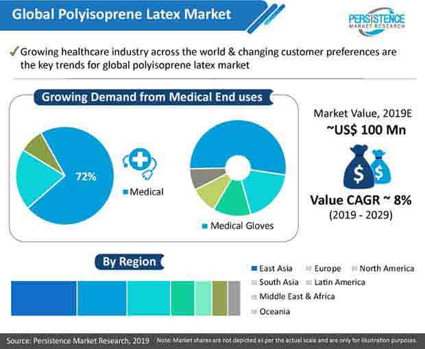 isoprene rubber latex market analysis