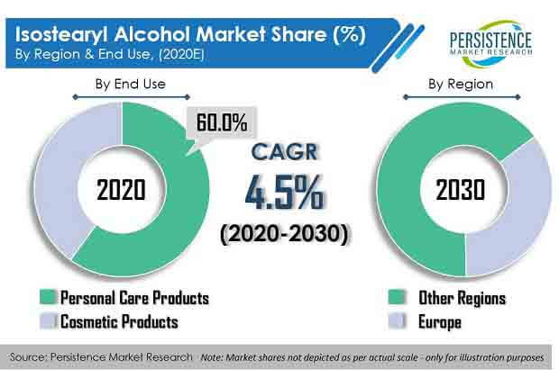 isostearyl alcohol market