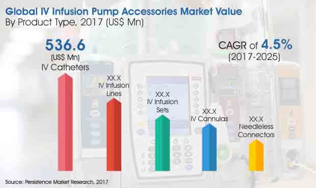 iv-infusion-pump-accessories-market.jpg