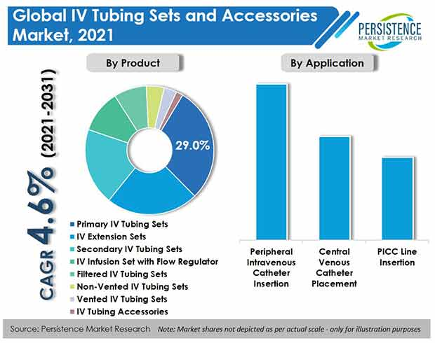 iv-tubing-sets-and-accessories-market