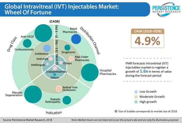 ivt injectables market