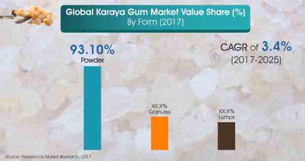 karaya-gum-market.jpg