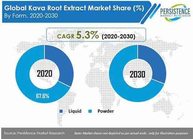 kava root extract market