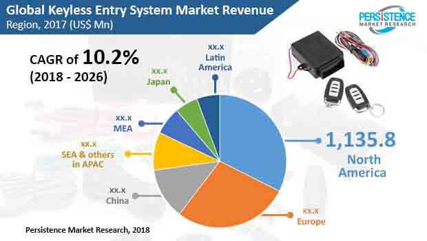 keyless entry system market