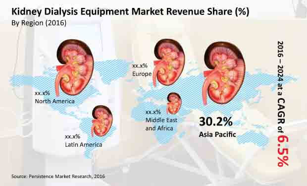 kidney dialysis equipment market