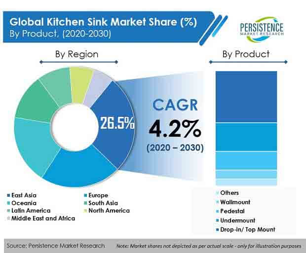 kitchen sink market region product