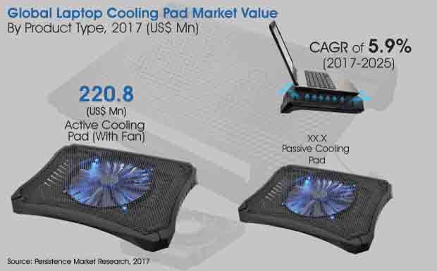 laptop cooling pad market