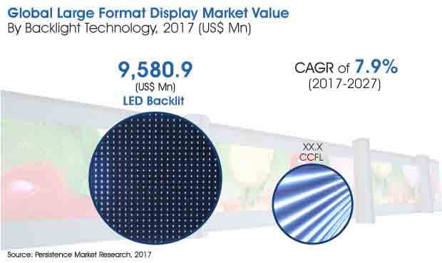 large format display market