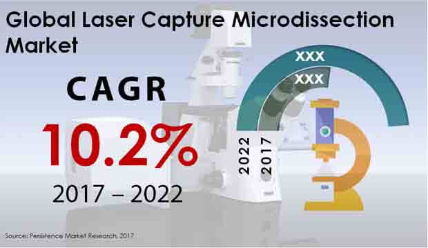 laser capture microdissection market