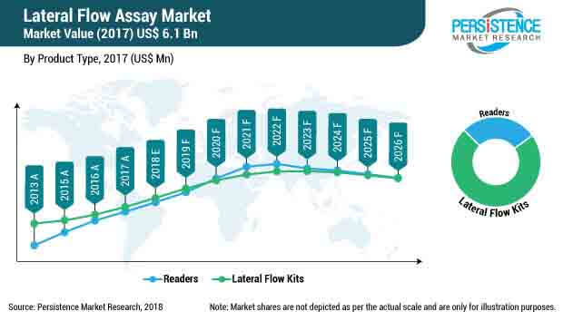 lateral flow assays industry