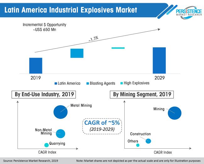 latin america industrial explosives market