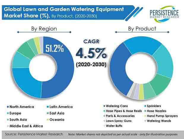 lawn and garden watering equipment market product